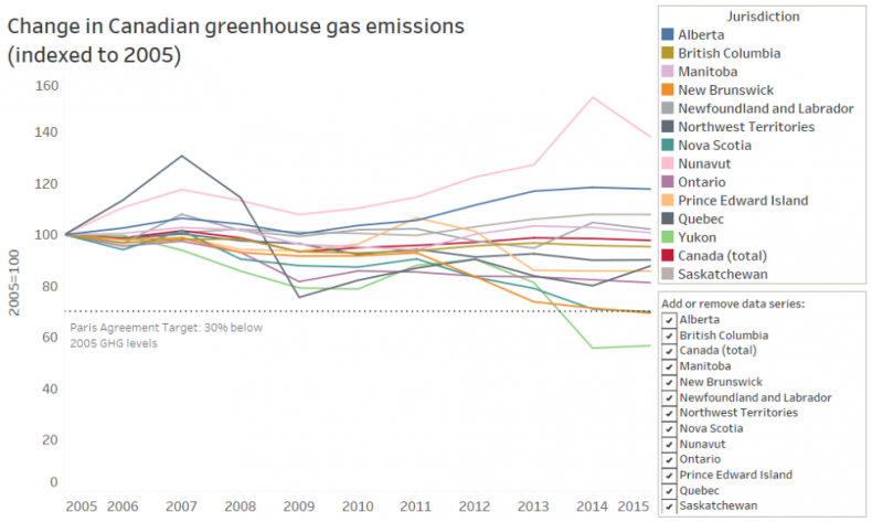 GHG, greenhouse gas emissions, NEB, Nova Scotia, New Brunswick